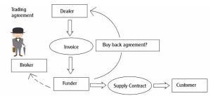 Diagram KYM
